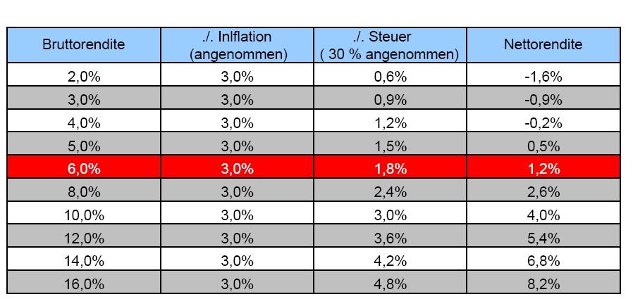 Wahre Kaufkraft nach Inflation und Steuern