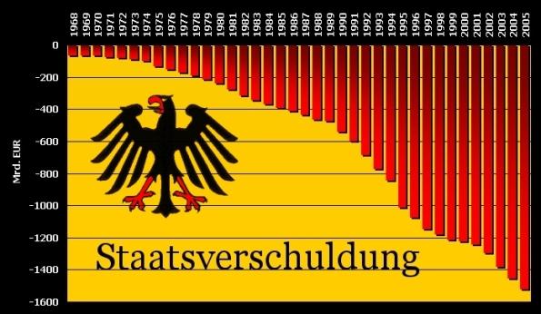 Staatsverschuldung BRD