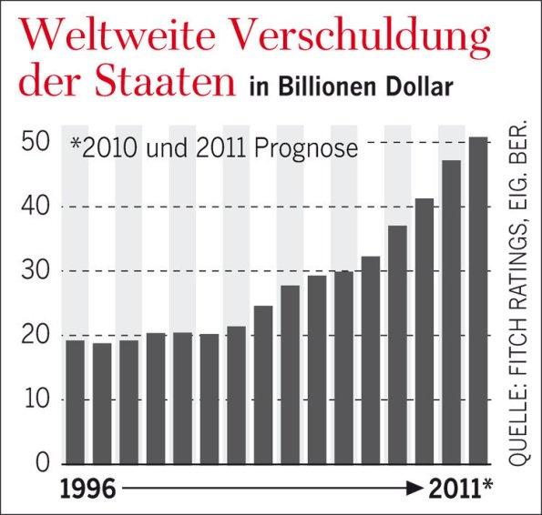 So hat sich die weltweite Verschuldung seit 1996 entwickelt