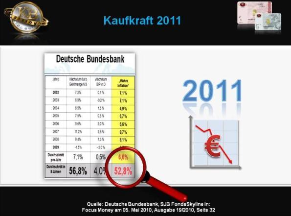 wahre Inflation Deutsche Bundesbank