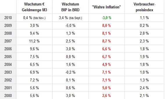 Wahre Inflation Bundesbank
